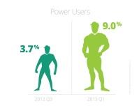Power-Users