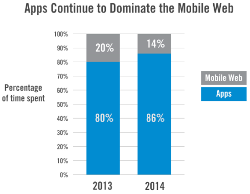 mobile apps vs web